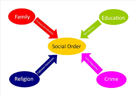 RELIGION AND SOCIAL ORDER